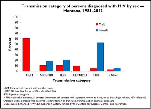 TransmissionHIV85_12